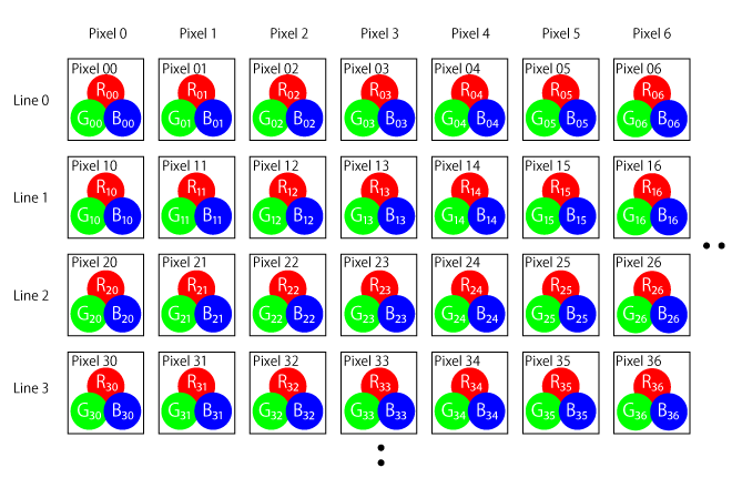 Pixel representation of RGB 4:4:4 (24bit)