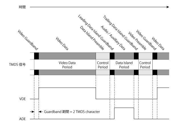 schematic illustration of TMDS(HDMI period)