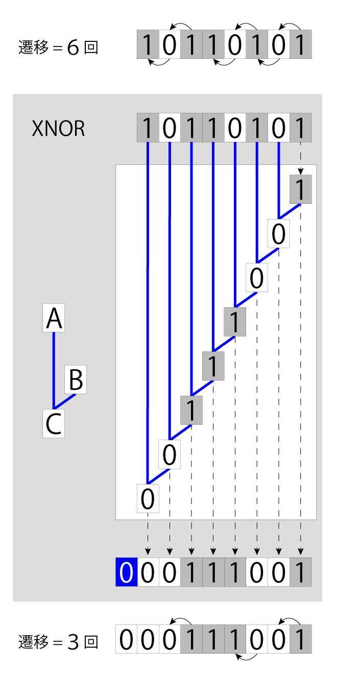 XNOR encode